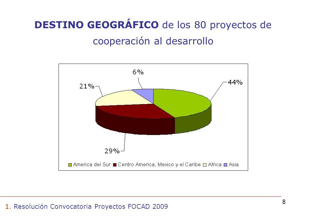 8 1. Resolución Convocatoria Proyectos FOCAD 2009 DESTINO GEOGRÁFICO de los 80 proyectos de cooperación al desarrollo