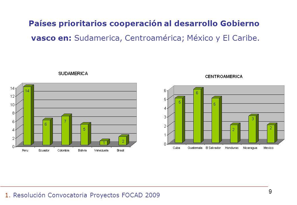 9 1. Resolución Convocatoria Proyectos FOCAD 2009 Países prioritarios cooperación al desarrollo Gobierno vasco en: Sudamerica, Centroamérica; México y