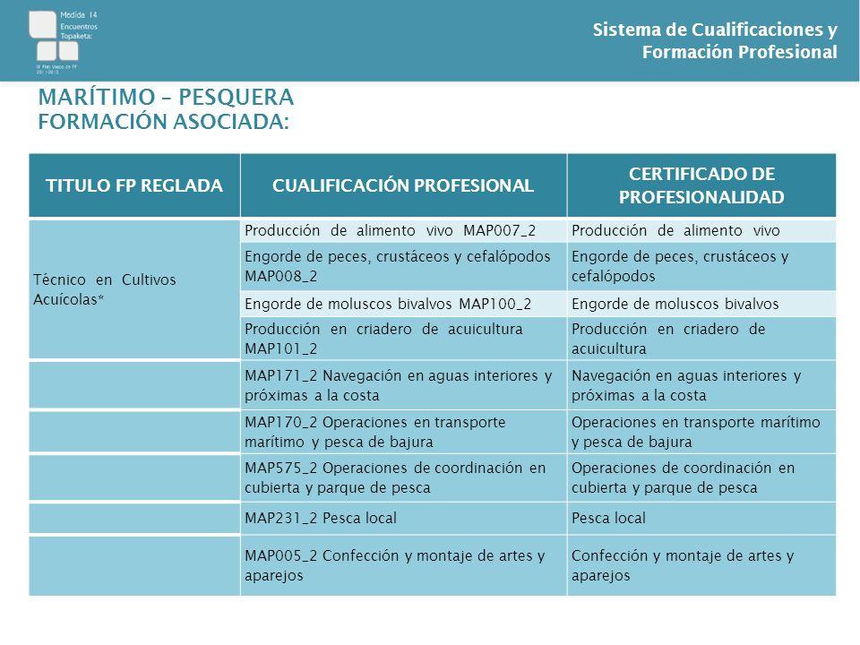 Sistema de Cualificaciones y Formación Profesional TITULO FP REGLADACUALIFICACIÓN PROFESIONAL CERTIFICADO DE PROFESIONALIDAD Técnico en Cultivos Acuíc