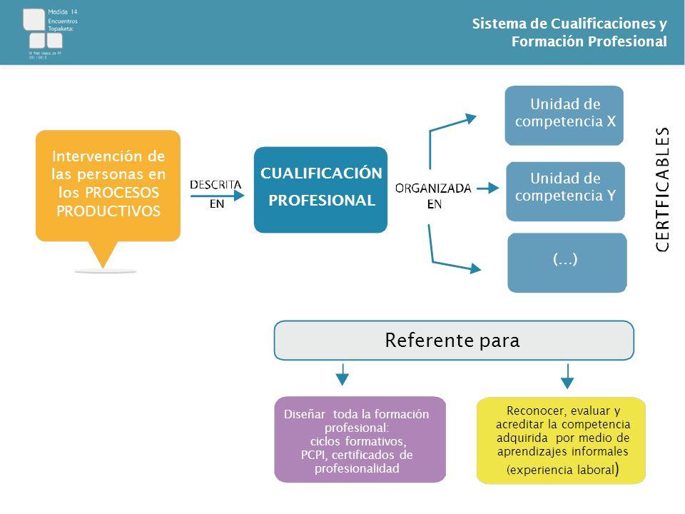 Sistema de Cualificaciones y Formación Profesional Intervención de las personas en los PROCESOS PRODUCTIVOS CUALIFICACIÓN PROFESIONAL Unidad de compet