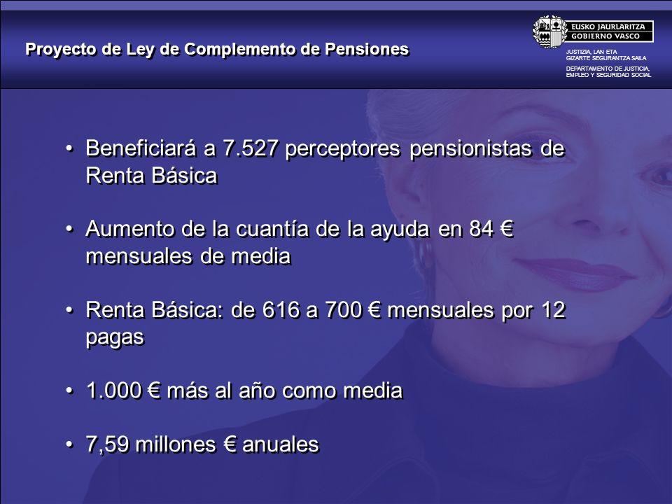 Proyecto de Ley de Complemento de Pensiones JUSTIZIA, LAN ETA GIZARTE SEGURANTZA SAILA DEPARTAMENTO DE JUSTICIA, EMPLEO Y SEGURIDAD SOCIAL Elevación de la cuantía mínima de ingresos para percibir la Renta Básica más de 3.000 nuevos titulares de Renta Básica, que podrán ver complementados parcialmente sus ingresos por pensiones en 50 de media mensuales, de 650 a 700 media de 600 más al año 1,80 millones anuales Elevación de la cuantía mínima de ingresos para percibir la Renta Básica más de 3.000 nuevos titulares de Renta Básica, que podrán ver complementados parcialmente sus ingresos por pensiones en 50 de media mensuales, de 650 a 700 media de 600 más al año 1,80 millones anuales