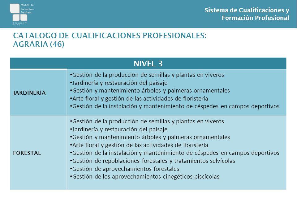 Sistema de Cualificaciones y Formación Profesional NIVEL 3 JARDINERÍA Gestión de la producción de semillas y plantas en viveros Jardinería y restaurac