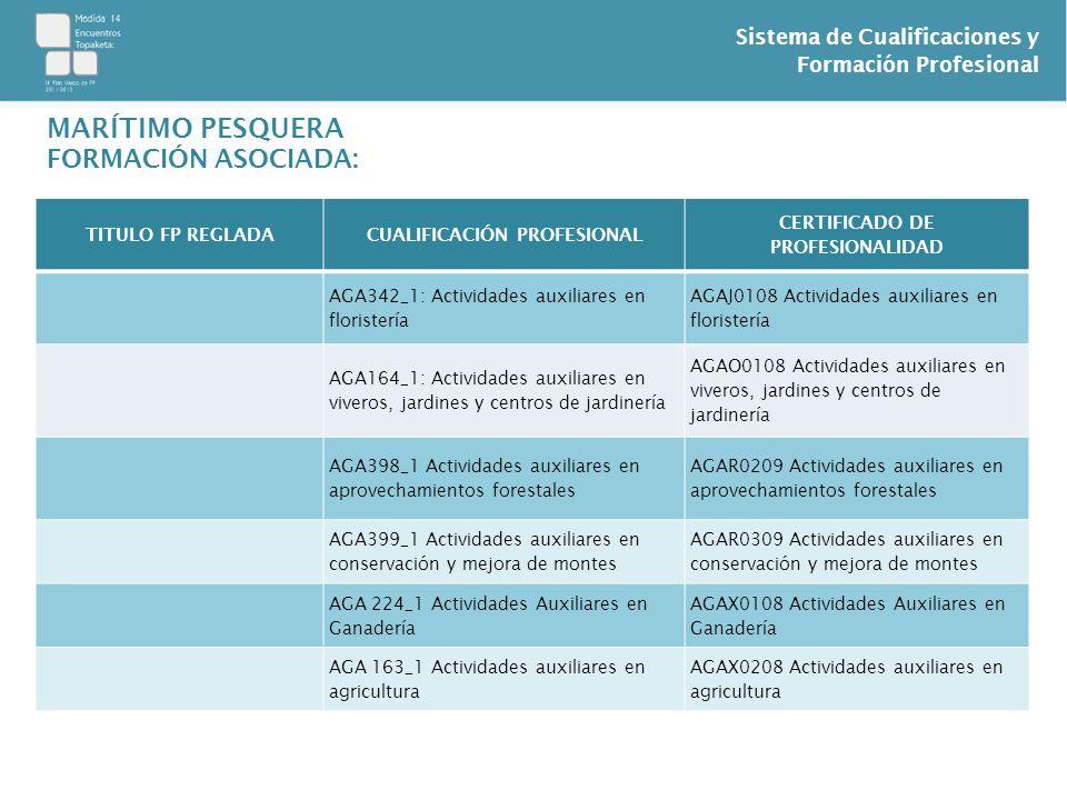 Sistema de Cualificaciones y Formación Profesional MARÍTIMO PESQUERA FORMACIÓN ASOCIADA: TITULO FP REGLADACUALIFICACIÓN PROFESIONAL CERTIFICADO DE PRO