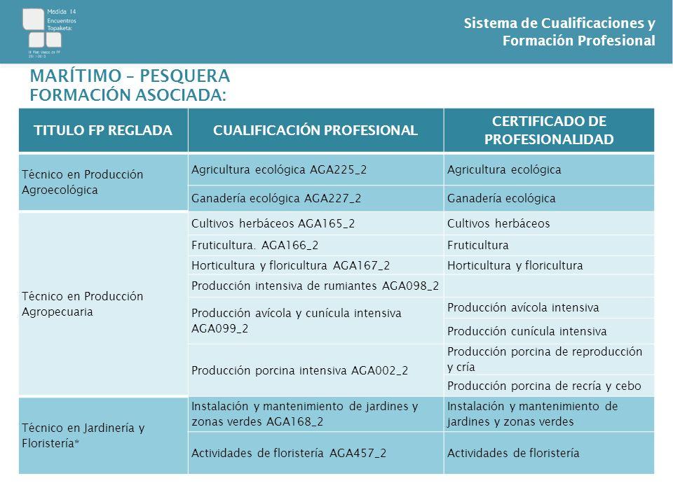 Sistema de Cualificaciones y Formación Profesional TITULO FP REGLADACUALIFICACIÓN PROFESIONAL CERTIFICADO DE PROFESIONALIDAD Técnico en Producción Agr