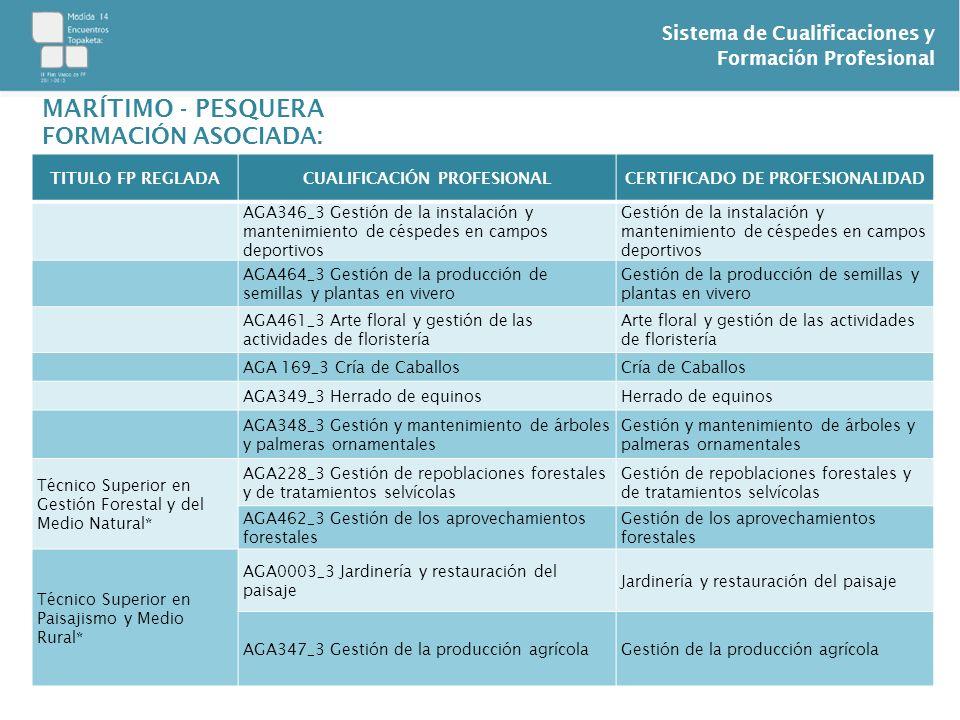 Sistema de Cualificaciones y Formación Profesional TITULO FP REGLADACUALIFICACIÓN PROFESIONALCERTIFICADO DE PROFESIONALIDAD AGA346_3 Gestión de la ins