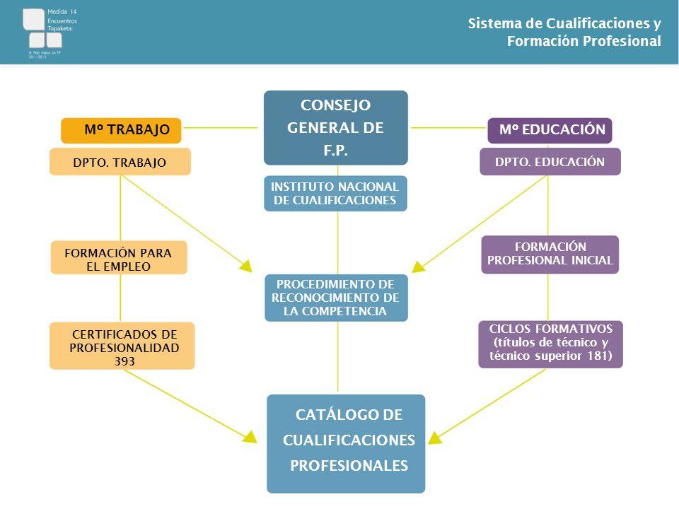 Sistema de Cualificaciones y Formación Profesional Mº TRABAJO CONSEJO GENERAL DE F.P. Mº EDUCACIÓN INSTITUTO NACIONAL DE CUALIFICACIONES FORMACIÓN PRO