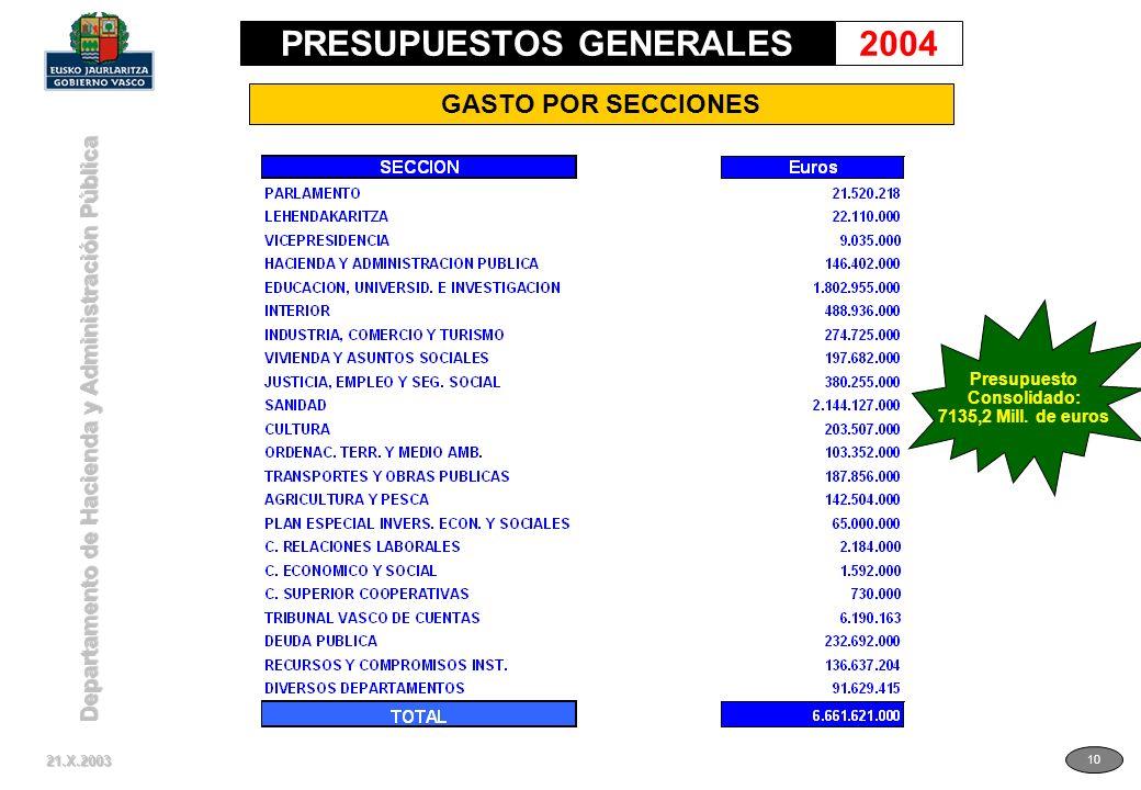 Departamento de Hacienda y Administración Pública 10 GASTO POR SECCIONES 21.X.2003 PRESUPUESTOS GENERALES2004 Presupuesto Consolidado: 7135,2 Mill.
