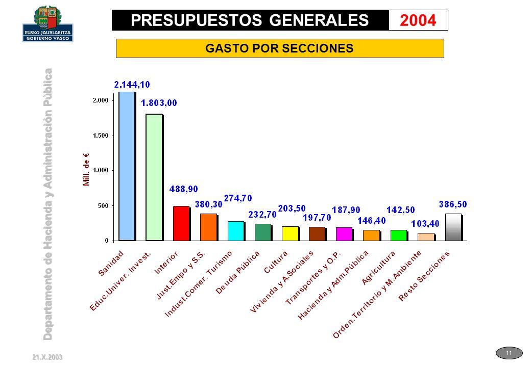 Departamento de Hacienda y Administración Pública 11 GASTO POR SECCIONES 21.X.2003 PRESUPUESTOS GENERALES2004