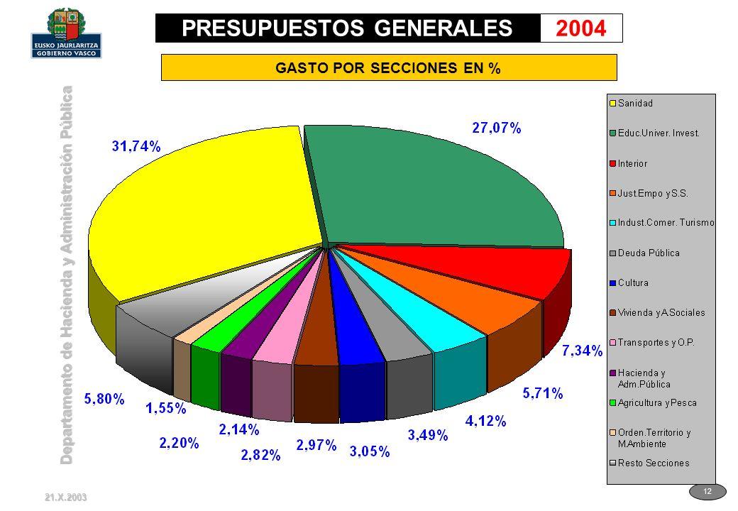 Departamento de Hacienda y Administración Pública 12 GASTO POR SECCIONES EN % 21.X.2003 PRESUPUESTOS GENERALES2004