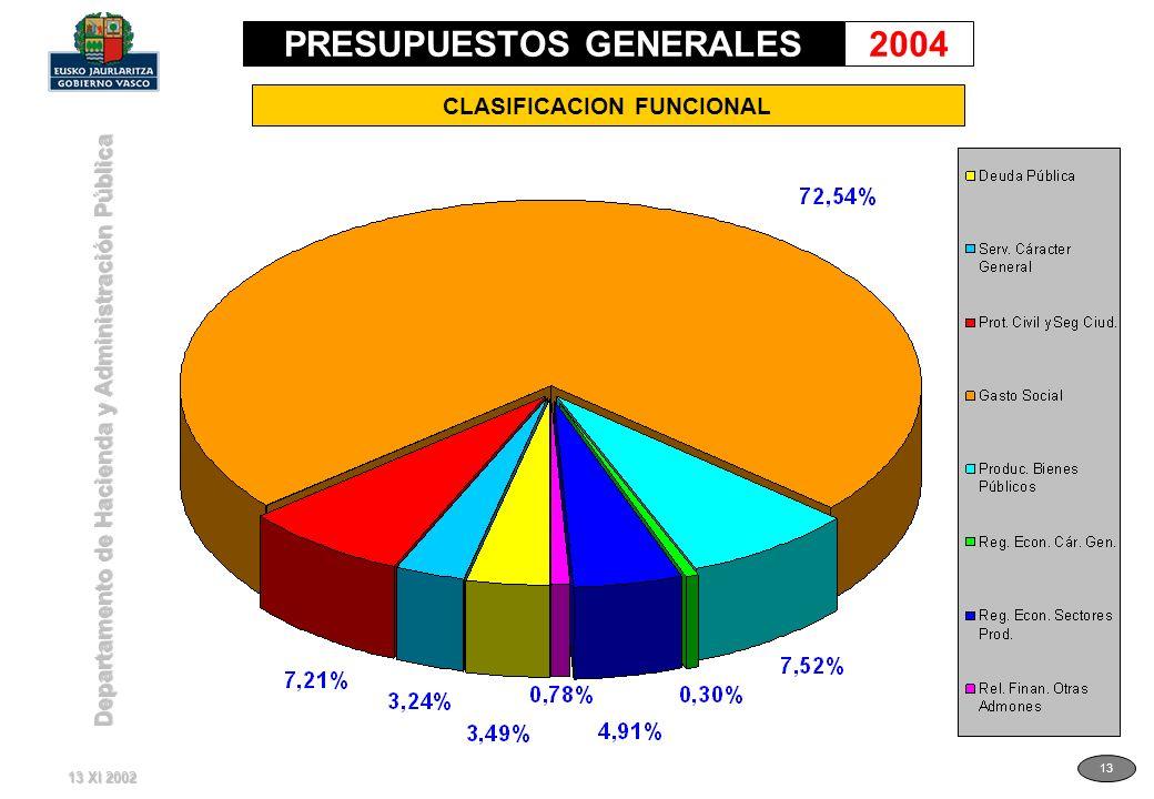 Departamento de Hacienda y Administración Pública 13 CLASIFICACION FUNCIONAL 13 XI 2002 PRESUPUESTOS GENERALES2004