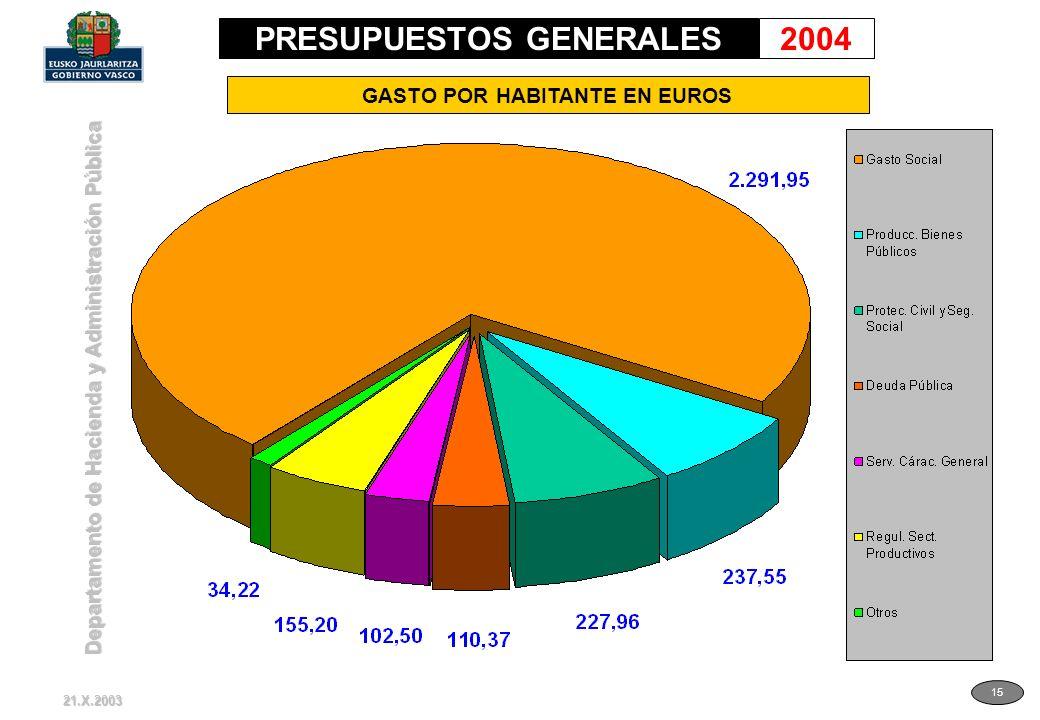 Departamento de Hacienda y Administración Pública 15 GASTO POR HABITANTE EN EUROS 21.X.2003 PRESUPUESTOS GENERALES2004