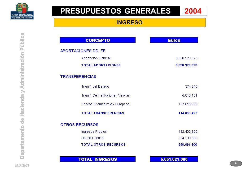 Departamento de Hacienda y Administración Pública 9 INGRESO EN % 21.X.2003 PRESUPUESTOS GENERALES2004