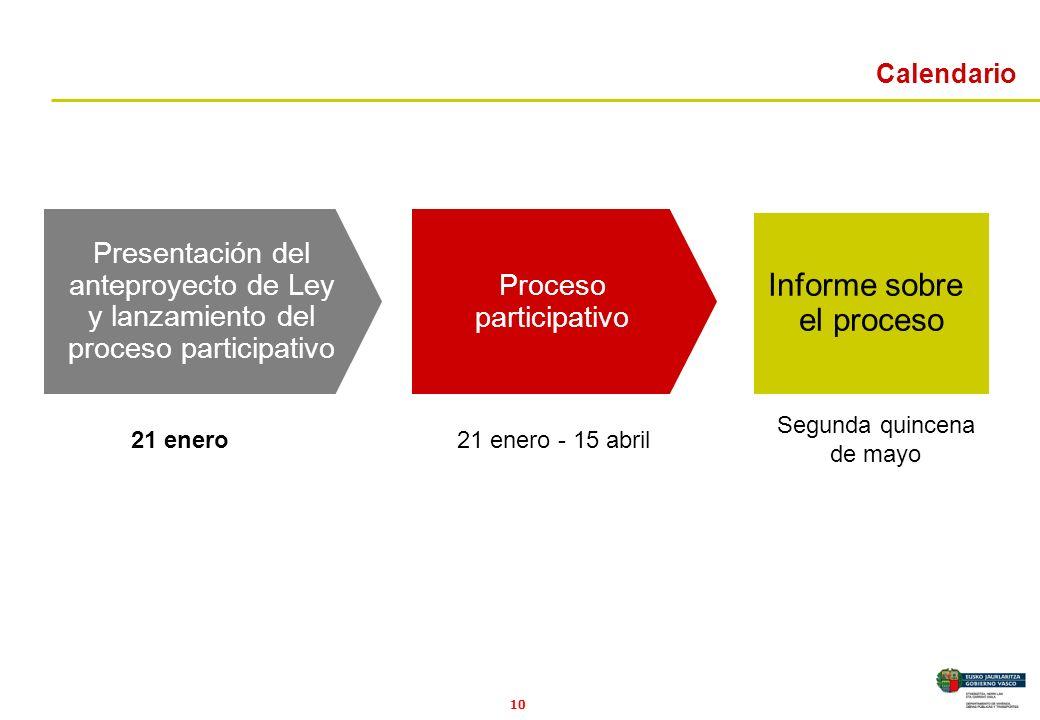 10 Presentación del anteproyecto de Ley y lanzamiento del proceso participativo Proceso participativo Informe sobre el proceso 21 enero21 enero - 15 abril Segunda quincena de mayo Calendario