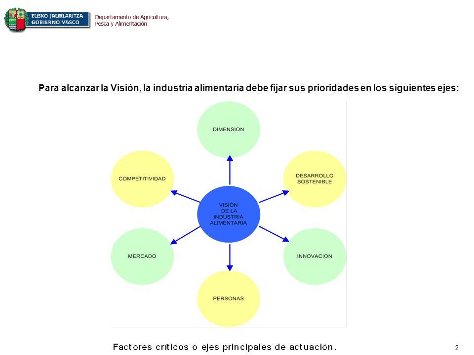 2 Para alcanzar la Visión, la industria alimentaria debe fijar sus prioridades en los siguientes ejes: