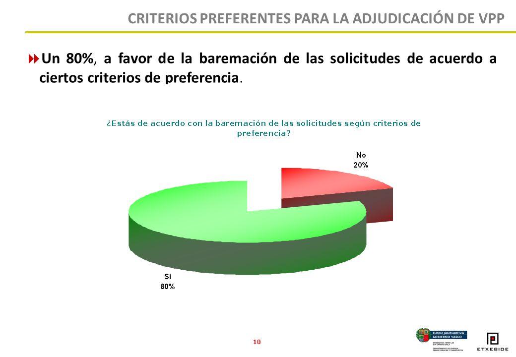 10 Un 80%, a favor de la baremación de las solicitudes de acuerdo a ciertos criterios de preferencia.