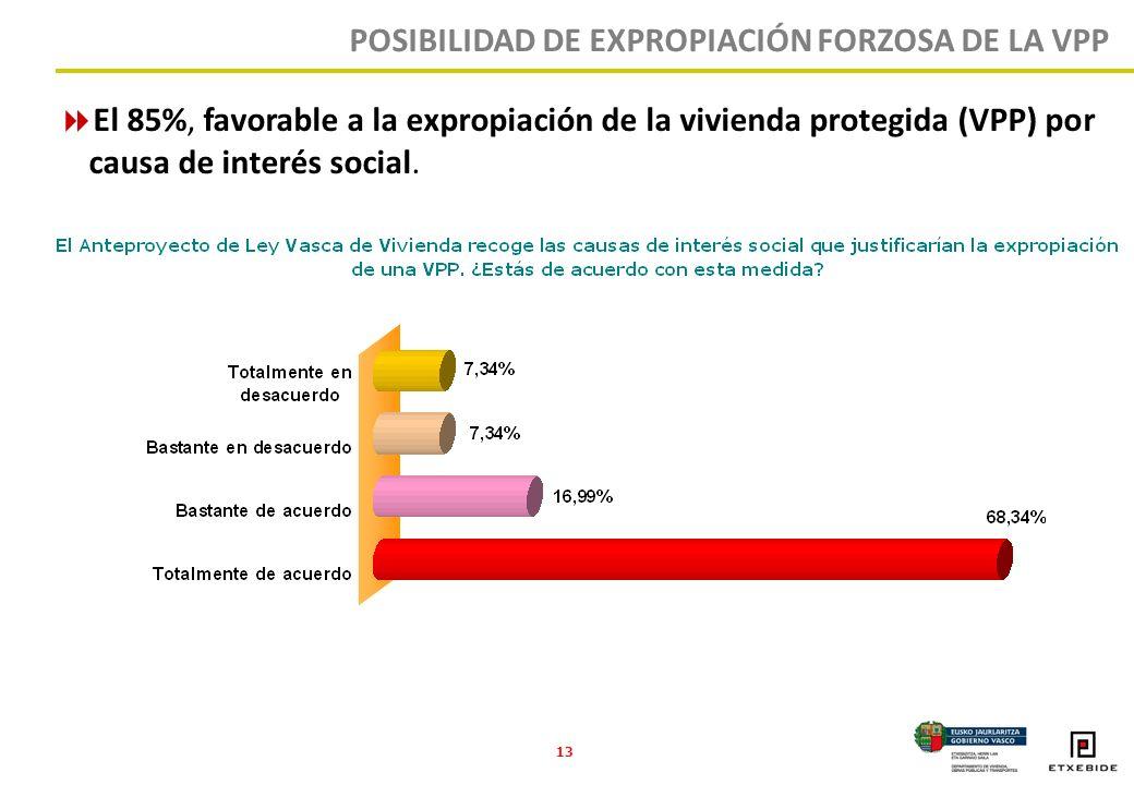13 El 85%, favorable a la expropiación de la vivienda protegida (VPP) por causa de interés social.