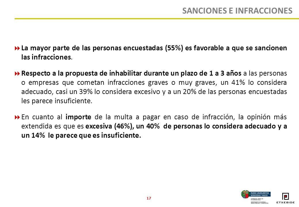 17 La mayor parte de las personas encuestadas (55%) es favorable a que se sancionen las infracciones.