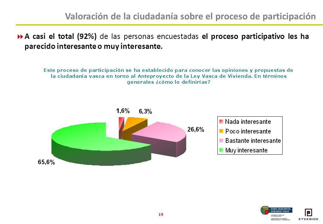 19 Valoración de la ciudadanía sobre el proceso de participación A casi el total (92%) de las personas encuestadas el proceso participativo les ha parecido interesante o muy interesante.