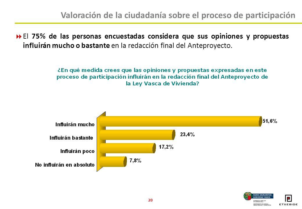 20 El 75% de las personas encuestadas considera que sus opiniones y propuestas influirán mucho o bastante en la redacción final del Anteproyecto.
