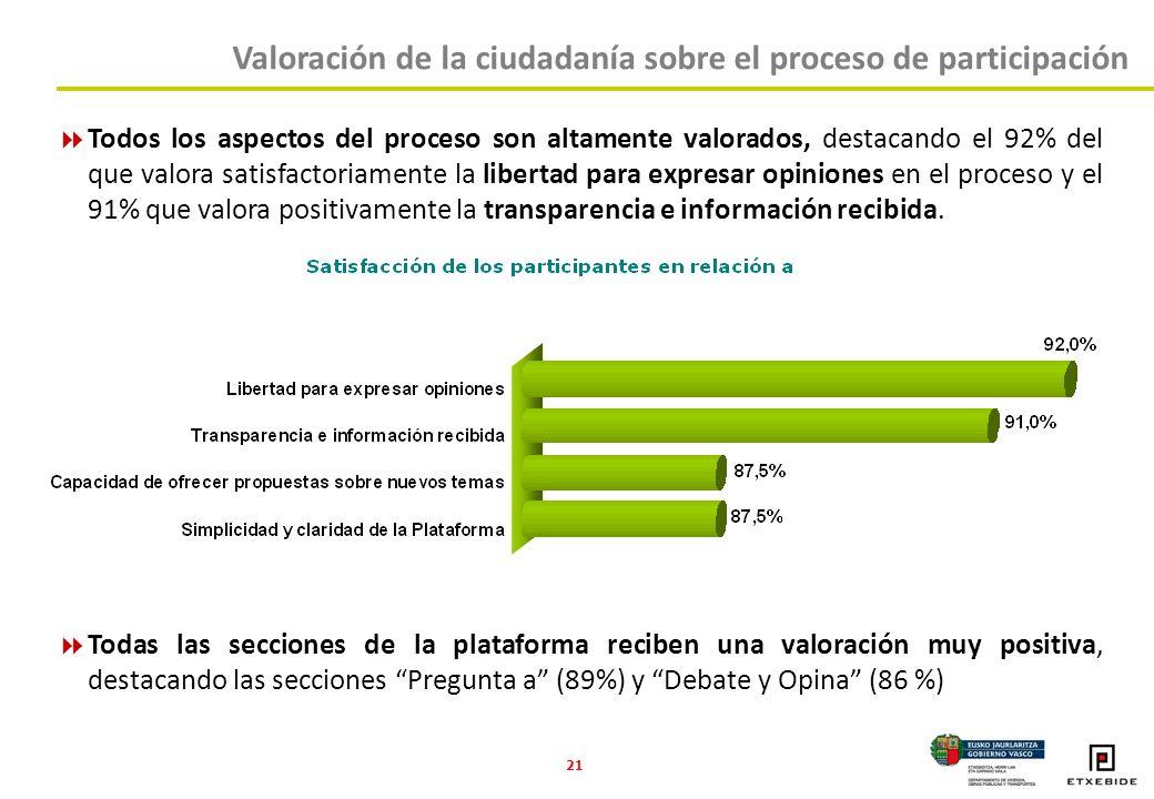 21 Todos los aspectos del proceso son altamente valorados, destacando el 92% del que valora satisfactoriamente la libertad para expresar opiniones en el proceso y el 91% que valora positivamente la transparencia e información recibida.