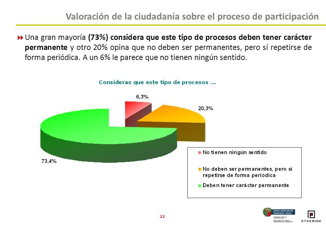 22 Una gran mayoría (73%) considera que este tipo de procesos deben tener carácter permanente y otro 20% opina que no deben ser permanentes, pero sí repetirse de forma periódica.