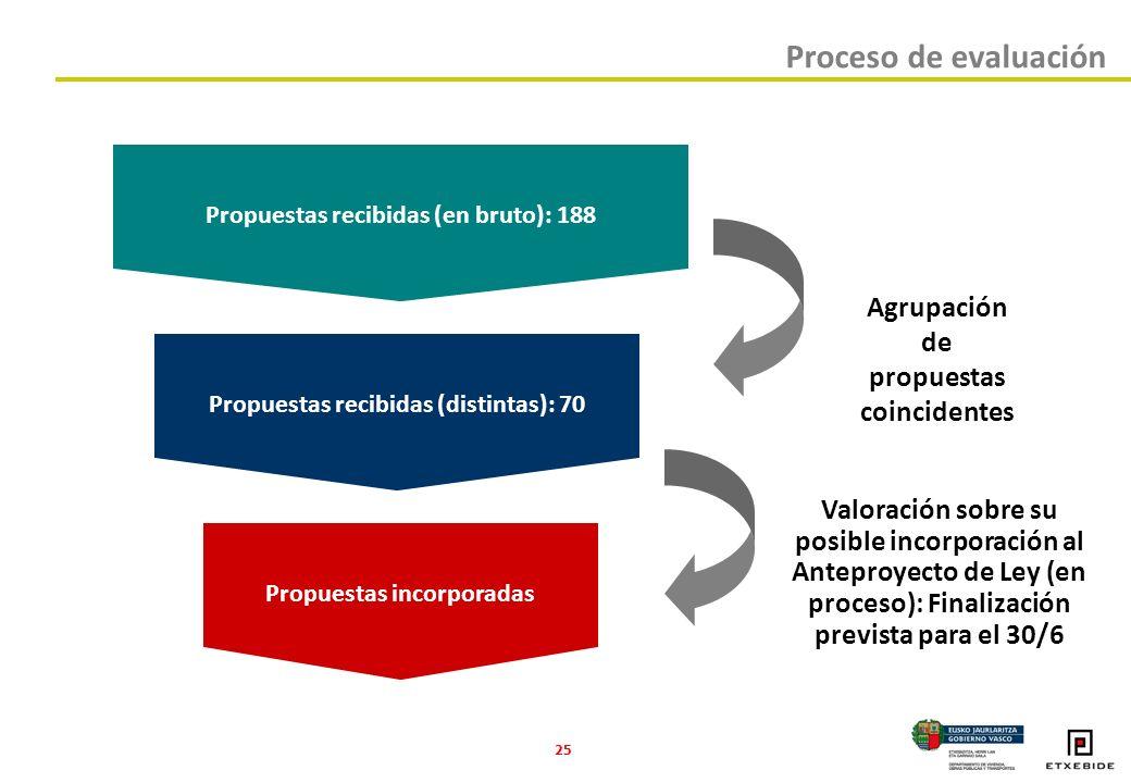 25 Proceso de evaluación Propuestas recibidas (en bruto): 188 Propuestas recibidas (distintas): 70 Propuestas incorporadas Agrupación de propuestas coincidentes Valoración sobre su posible incorporación al Anteproyecto de Ley (en proceso): Finalización prevista para el 30/6