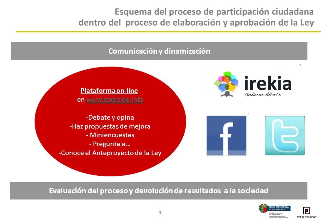 4 Plataforma on-line en www.etxebide.infowww.etxebide.info -Debate y opina -Haz propuestas de mejora - Miniencuestas - Pregunta a… -Conoce el Anteproyecto de la Ley Comunicación y dinamización Evaluación del proceso y devolución de resultados a la sociedad Esquema del proceso de participación ciudadana dentro del proceso de elaboración y aprobación de la Ley