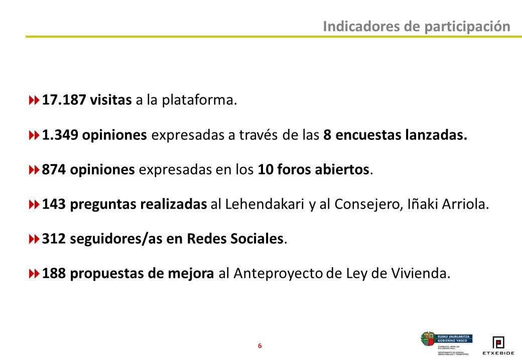 6 Indicadores de participación 17.187 visitas a la plataforma.