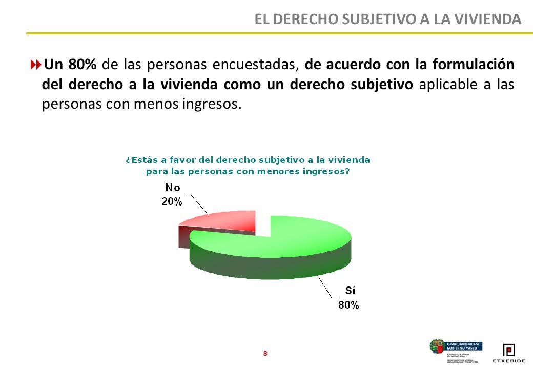 8 Un 80% de las personas encuestadas, de acuerdo con la formulación del derecho a la vivienda como un derecho subjetivo aplicable a las personas con menos ingresos.