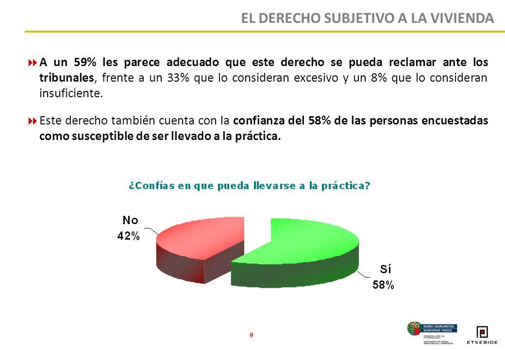 9 A un 59% les parece adecuado que este derecho se pueda reclamar ante los tribunales, frente a un 33% que lo consideran excesivo y un 8% que lo consideran insuficiente.