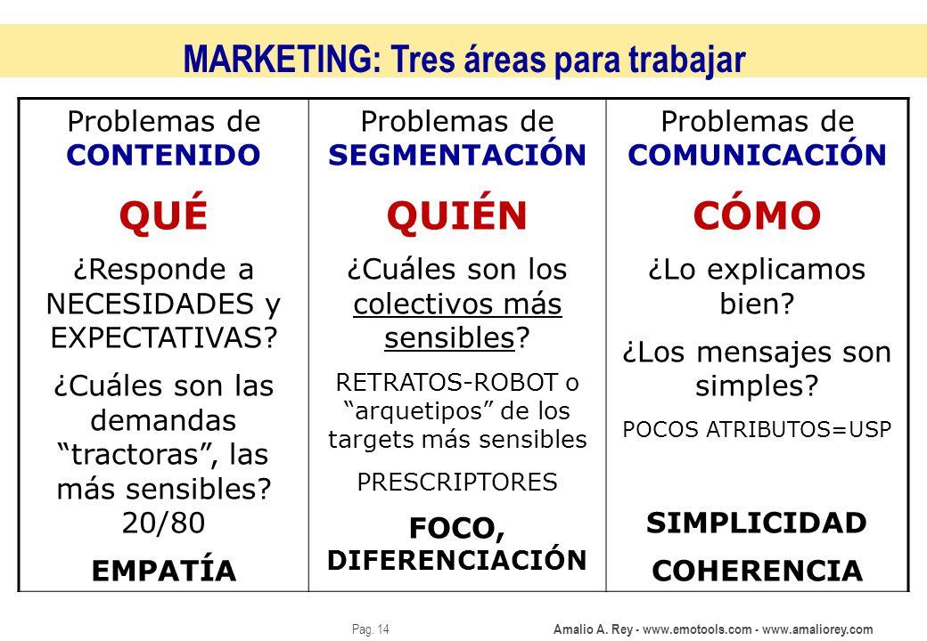 Amalio A. Rey - www.emotools.com - www.amaliorey.com Pag. 14 MARKETING: Tres áreas para trabajar Problemas de CONTENIDO QUÉ ¿Responde a NECESIDADES y