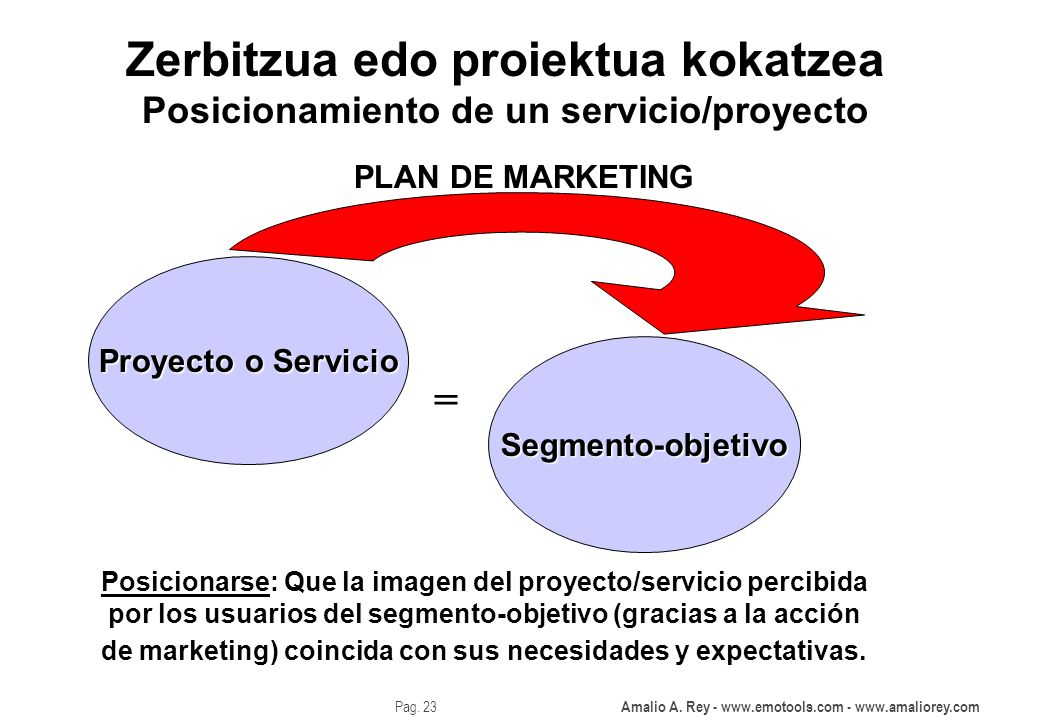 Amalio A. Rey - www.emotools.com - www.amaliorey.com Pag. 23 Zerbitzua edo proiektua kokatzea Posicionamiento de un servicio/proyecto Proyecto o Servi