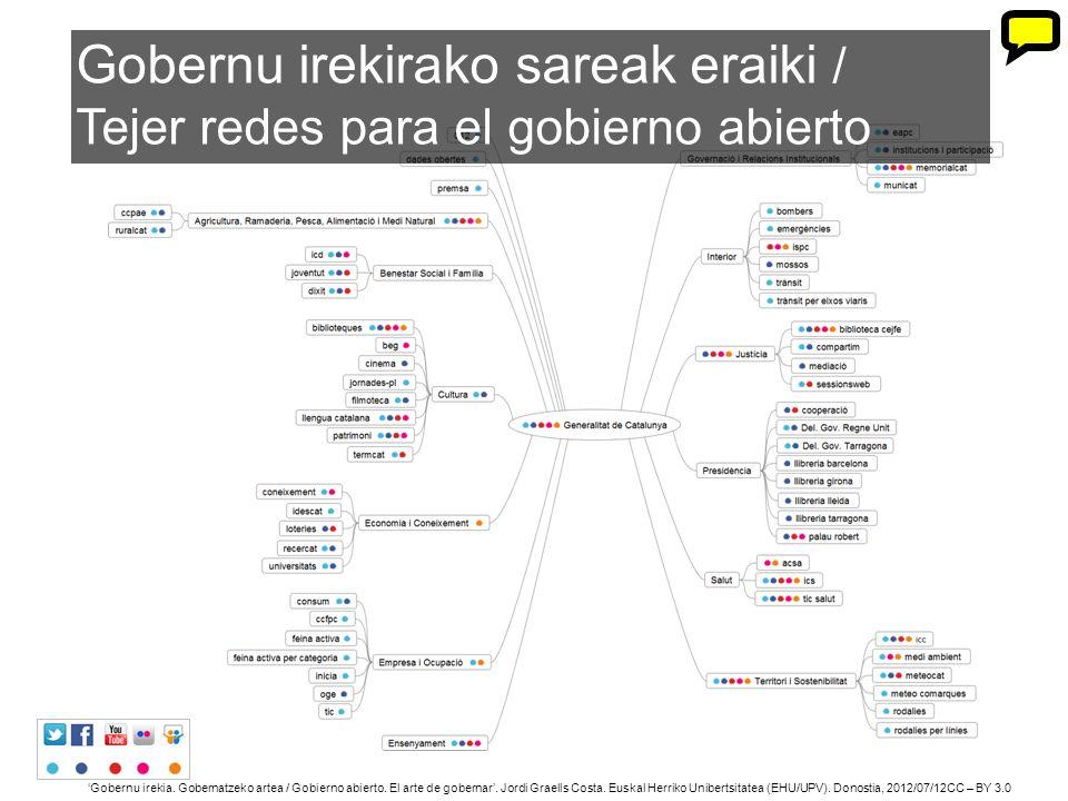 30 Gobernu irekia. Gobernatzeko artea / Gobierno abierto. El arte de gobernar. Jordi Graells Costa. Euskal Herriko Unibertsitatea (EHU/UPV). Donostia,
