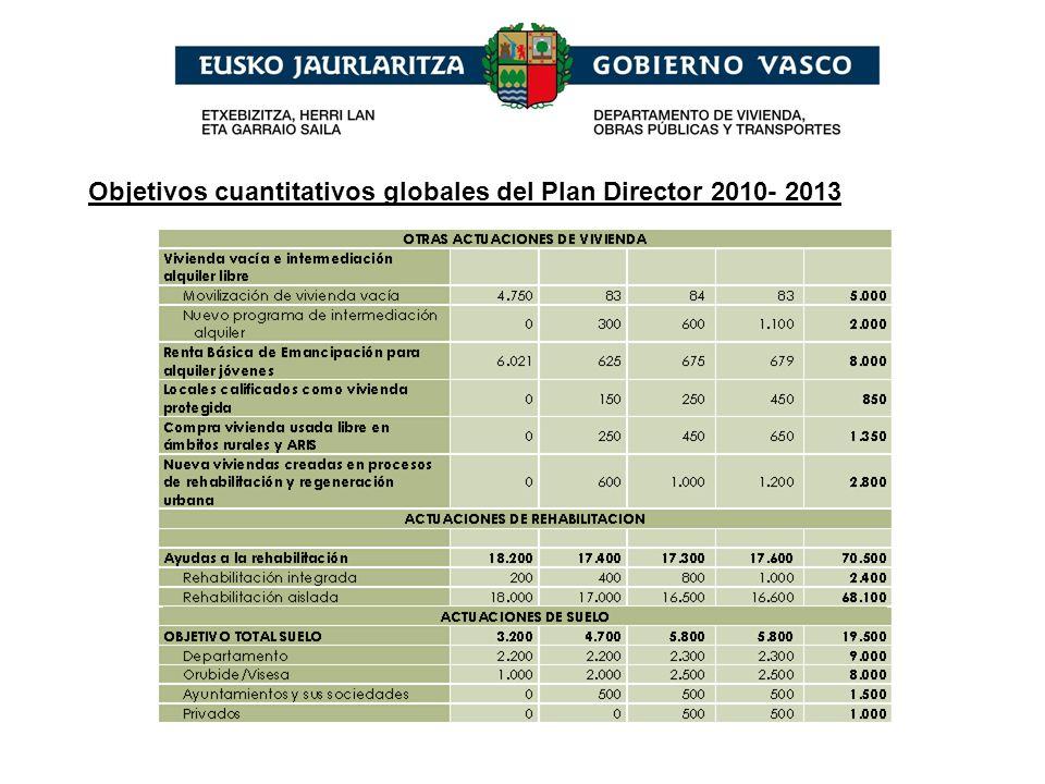 Objetivos cuantitativos globales del Plan Director 2010- 2013