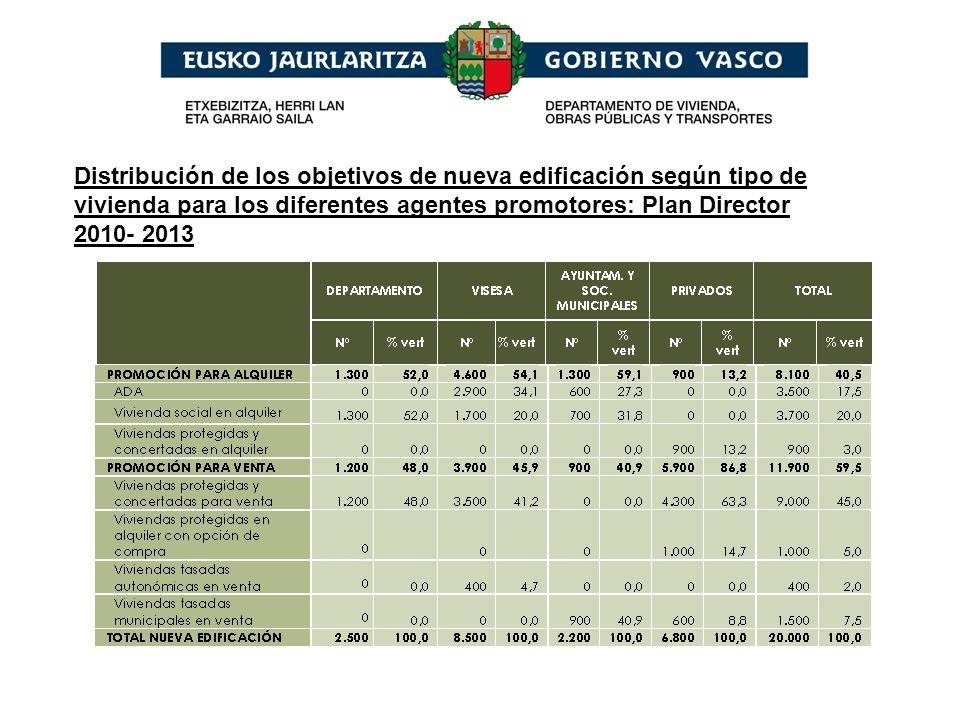 Distribución de los objetivos de nueva edificación según tipo de vivienda para los diferentes agentes promotores: Plan Director 2010- 2013