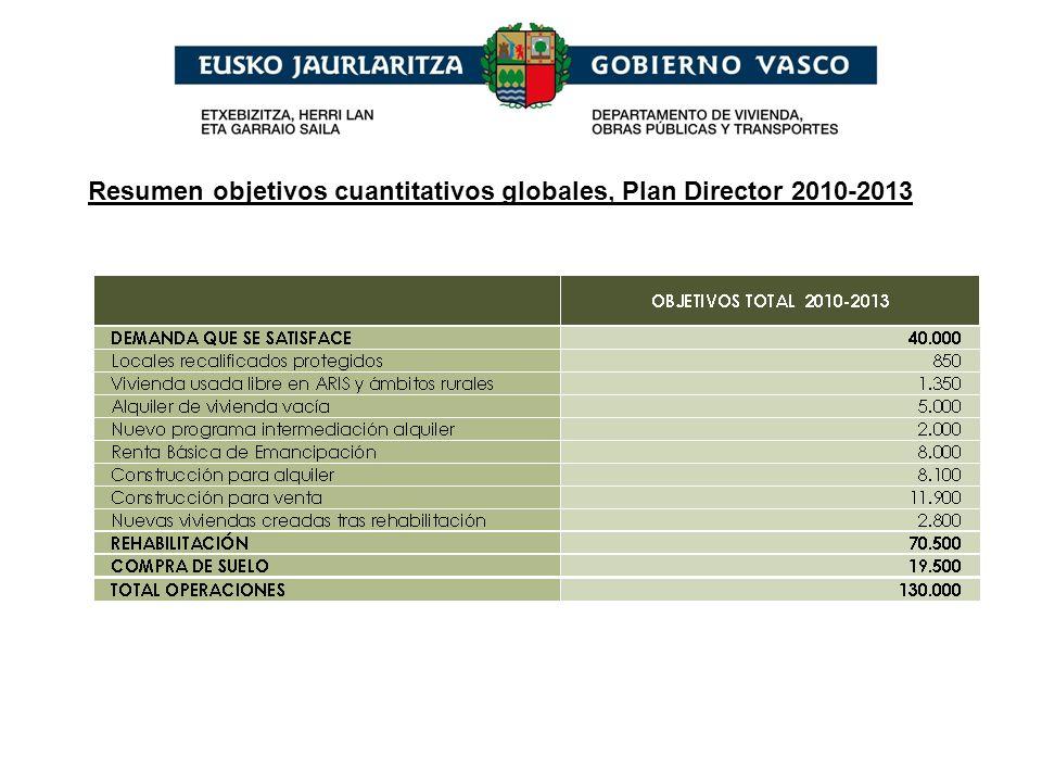 Distribución geográfica de los objetivos cuantitativos del Plan Director 2010- 2013