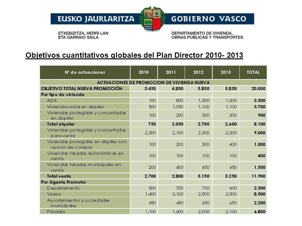 Distribución final accesos alquiler/ compra. Plan director 2010-2013
