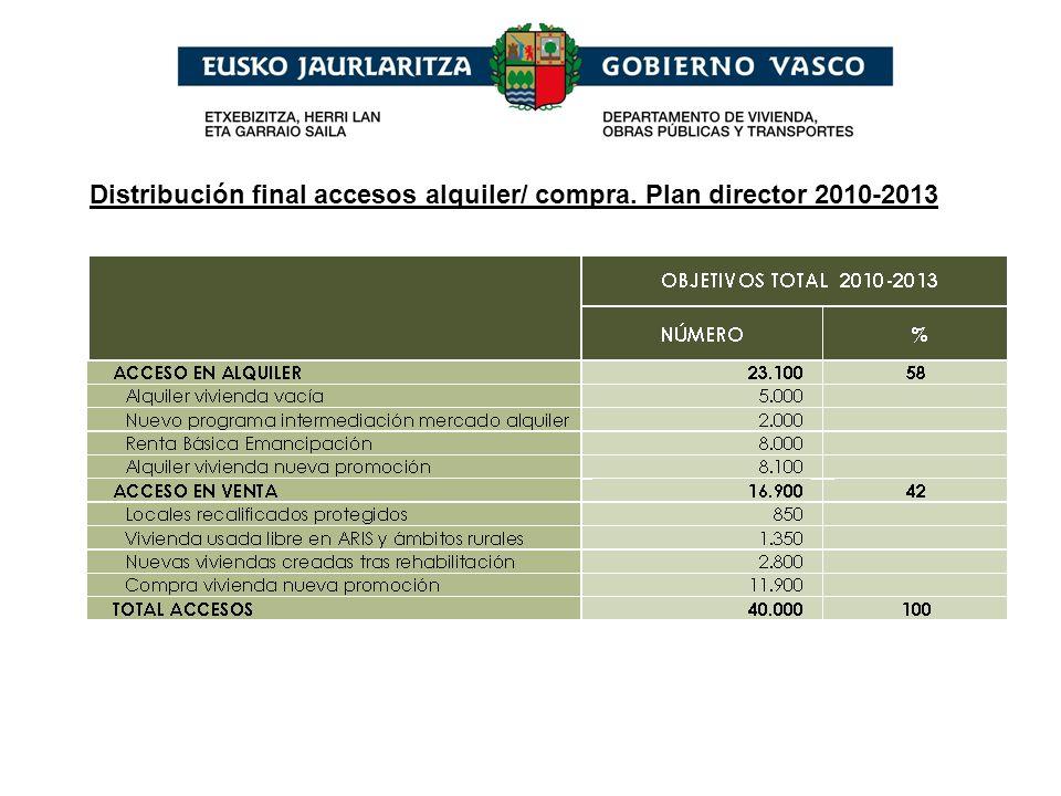 Cuadro de financiación del Plan Director 2010- 2013