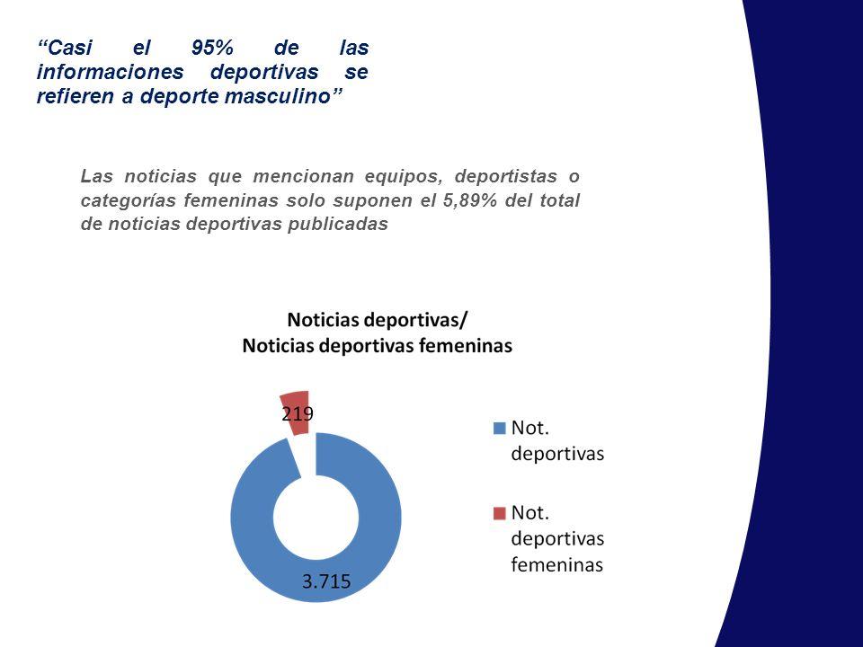 Casi el 95% de las informaciones deportivas se refieren a deporte masculino Las noticias que mencionan equipos, deportistas o categorías femeninas sol