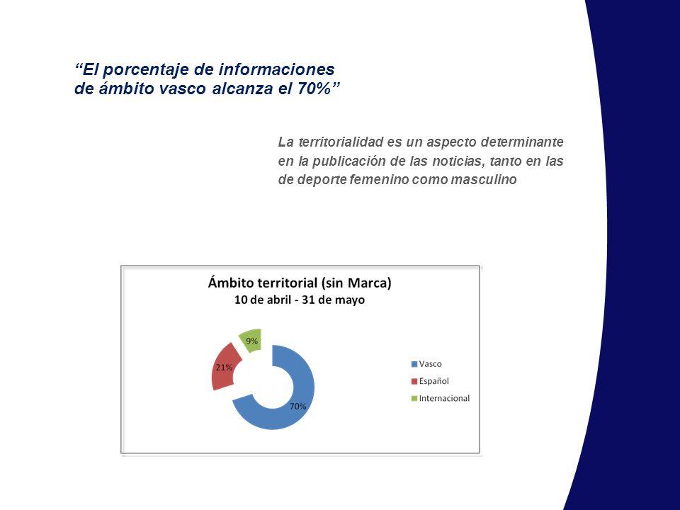 El porcentaje de informaciones de ámbito vasco alcanza el 70% La territorialidad es un aspecto determinante en la publicación de las noticias, tanto e
