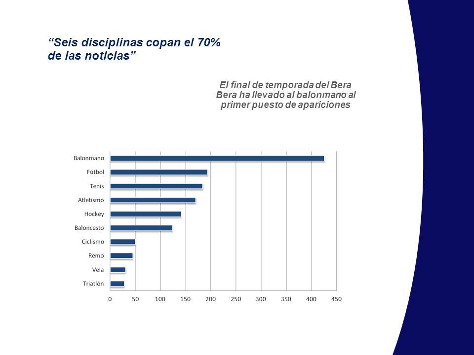 Seis disciplinas copan el 70% de las noticias El final de temporada del Bera Bera ha llevado al balonmano al primer puesto de apariciones