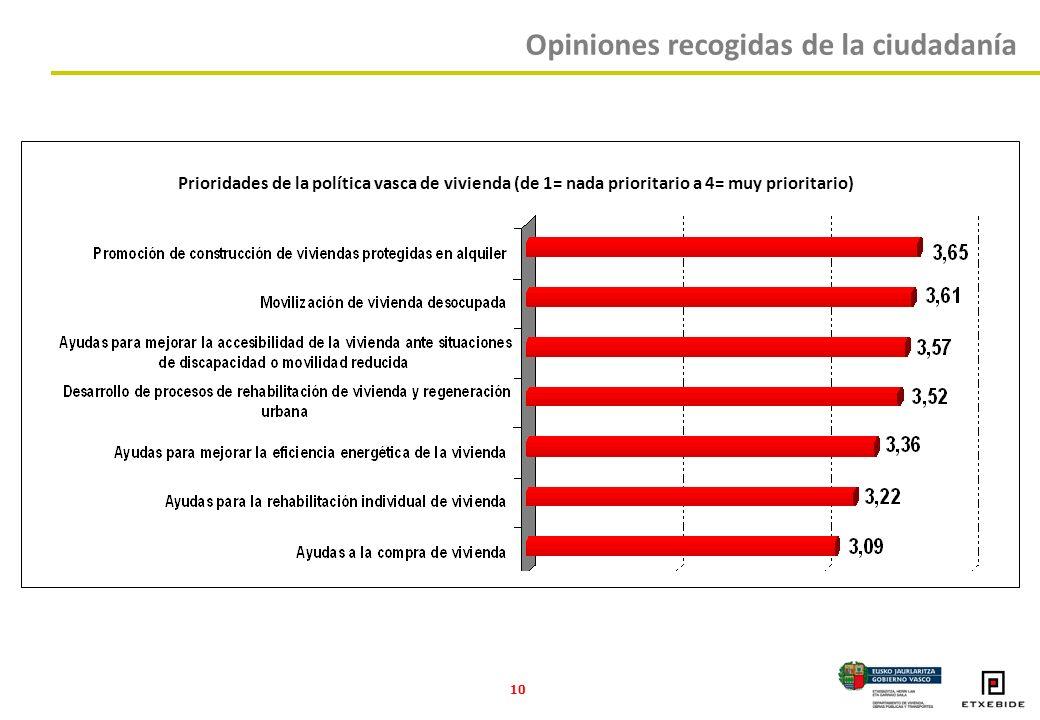 10 Prioridades de la política vasca de vivienda (de 1= nada prioritario a 4= muy prioritario) Opiniones recogidas de la ciudadanía
