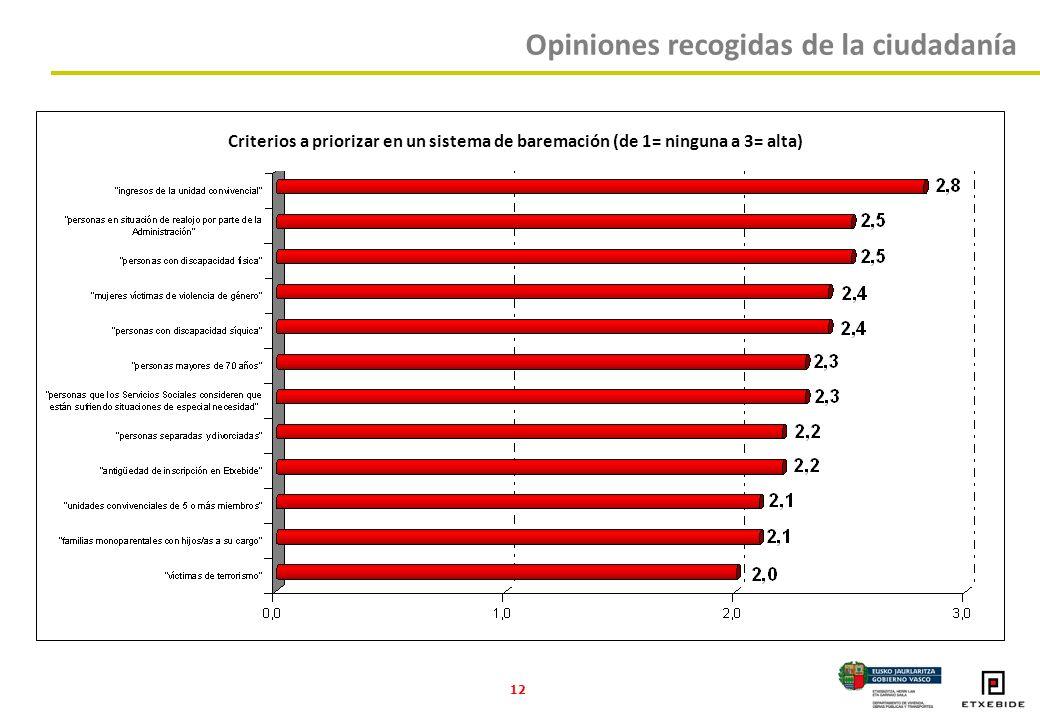 12 Criterios a priorizar en un sistema de baremación (de 1= ninguna a 3= alta) Opiniones recogidas de la ciudadanía