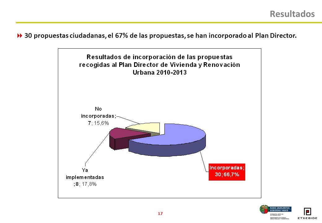 17 Resultados 30 propuestas ciudadanas, el 67% de las propuestas, se han incorporado al Plan Director.