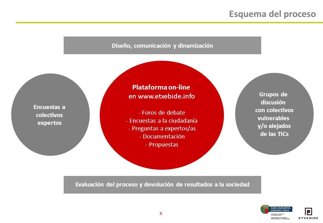 5 Plataforma on-line en www.etxebide.info - Foros de debate - Encuestas a la ciudadanía - Preguntas a expertos/as - Documentación - Propuestas Encuestas a colectivos expertos Grupos de discusión con colectivos vulnerables y/o alejados de las TICs Diseño, comunicación y dinamización Evaluación del proceso y devolución de resultados a la sociedad Esquema del proceso
