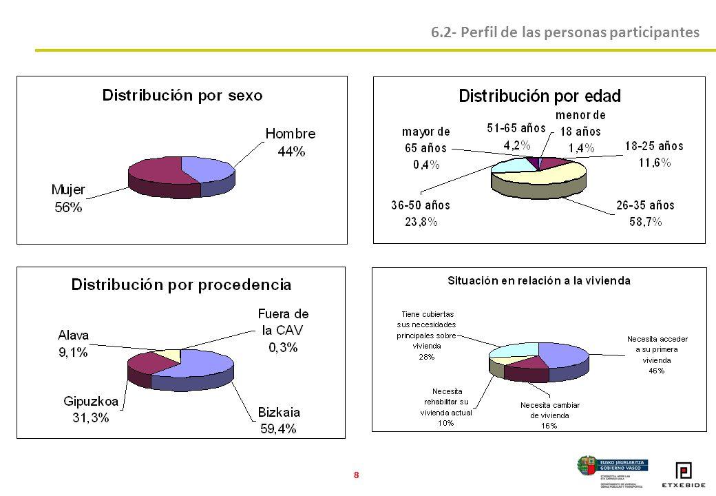 8 6.2- Perfil de las personas participantes