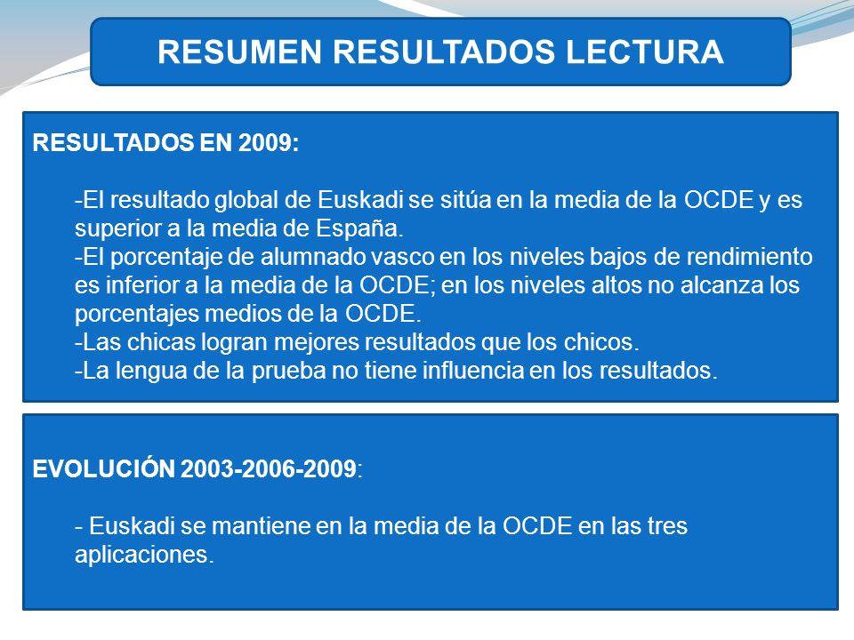 RESUMEN RESULTADOS LECTURA RESULTADOS EN 2009: -El resultado global de Euskadi se sitúa en la media de la OCDE y es superior a la media de España.