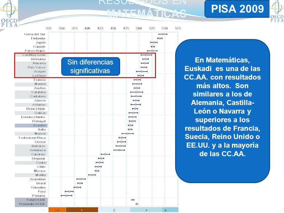 RESULTADOS EN MATEMÁTICAS Sin diferencias significativas En Matemáticas, Euskadi es una de las CC.AA.