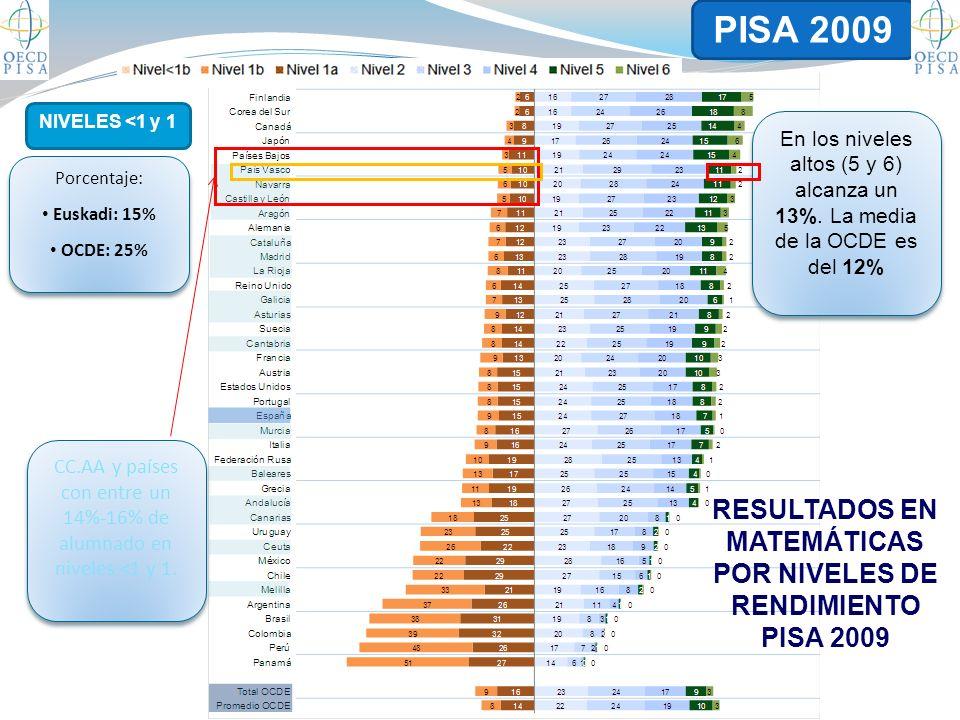 CC.AA y países con entre un 14%-16% de alumnado en niveles <1 y 1.