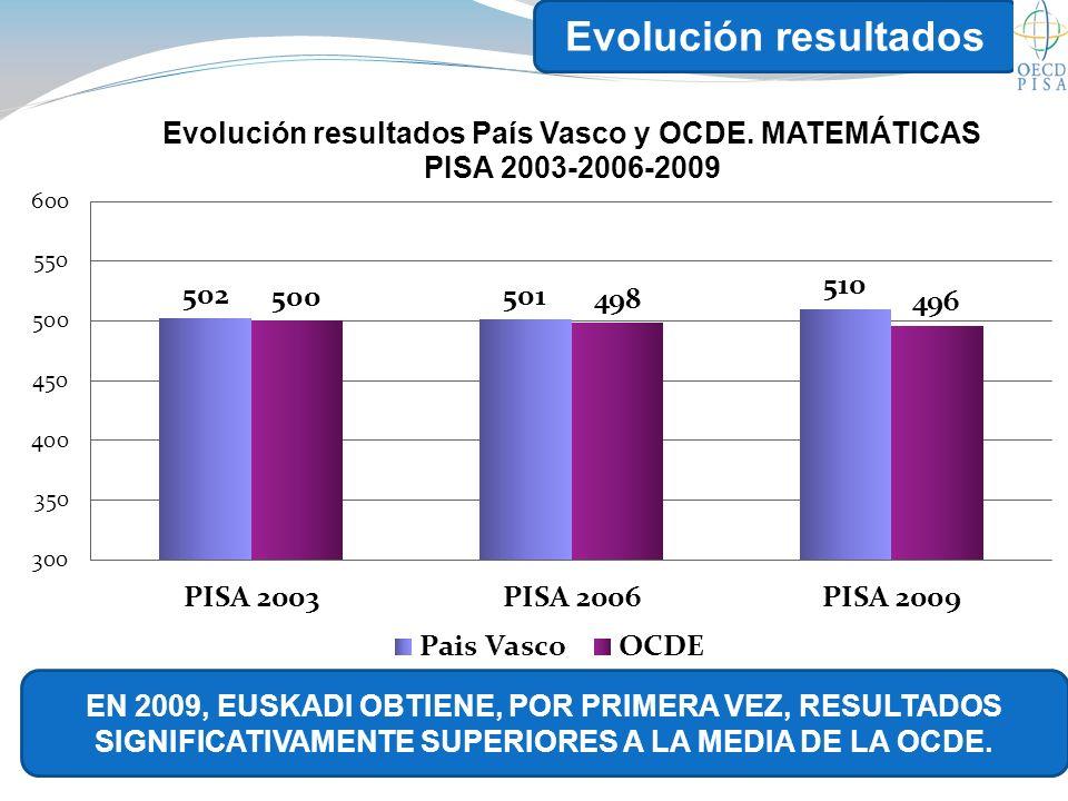 Evolución resultados EN 2009, EUSKADI OBTIENE, POR PRIMERA VEZ, RESULTADOS SIGNIFICATIVAMENTE SUPERIORES A LA MEDIA DE LA OCDE.